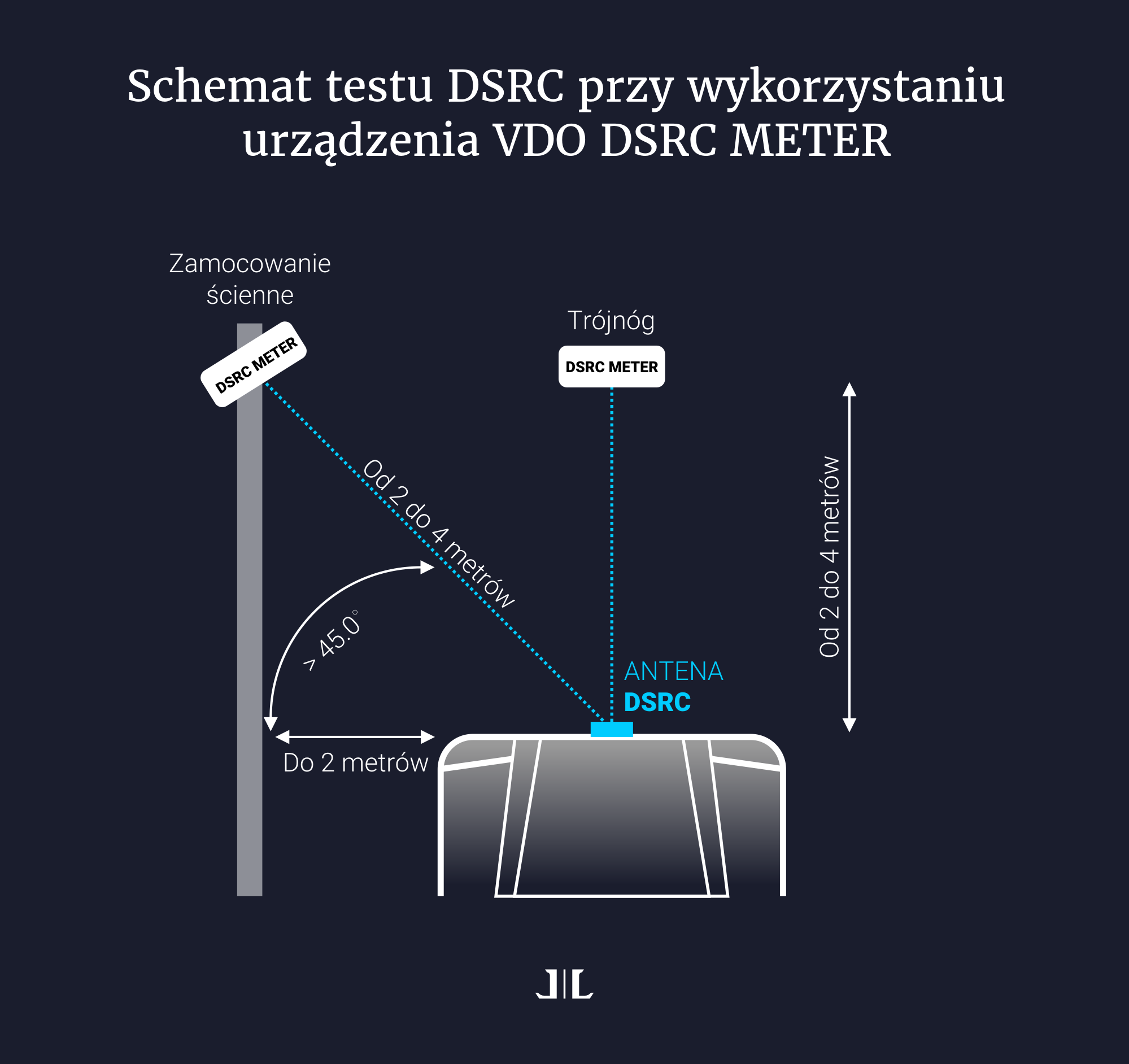 Schemat testu DSRC